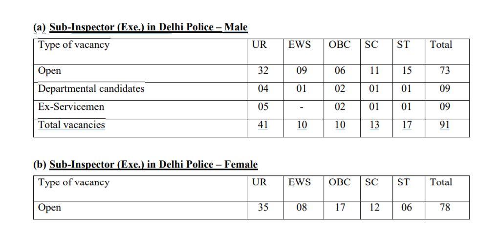 SSC CPO SI 2020 Tentative vacancy - Sub-Inspector (Exe.) in Delhi Police – Male and Female