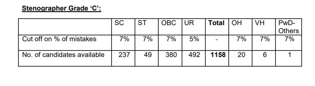 SSC Stenographer result 2018 Skill Test - Grade C