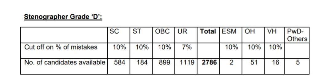 SSC Stenographer result 2018 Skill Test - Grade D