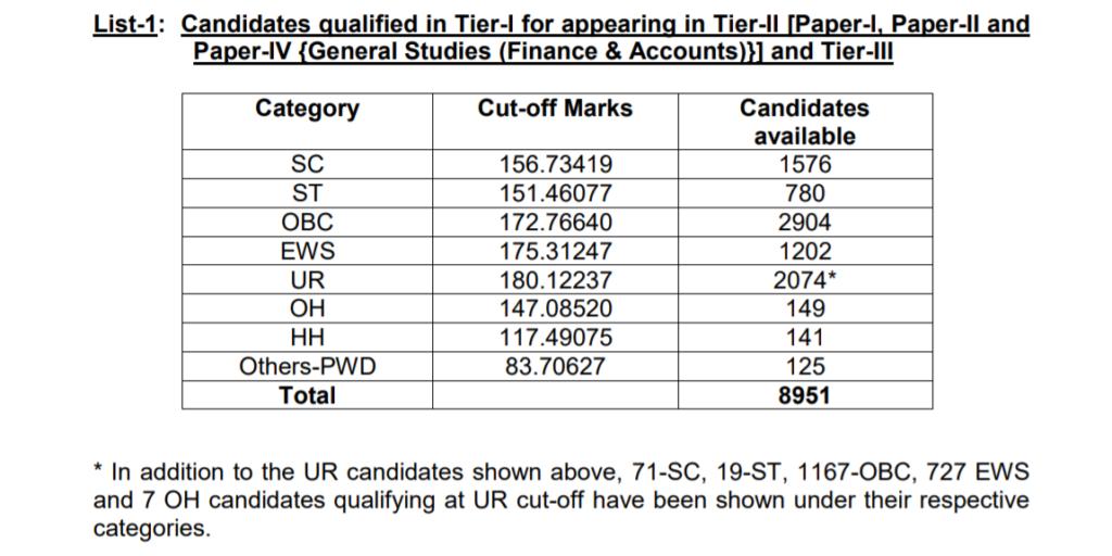 SSC-CGL-Tier-1-Result-2019-Download-PDF-List-1
