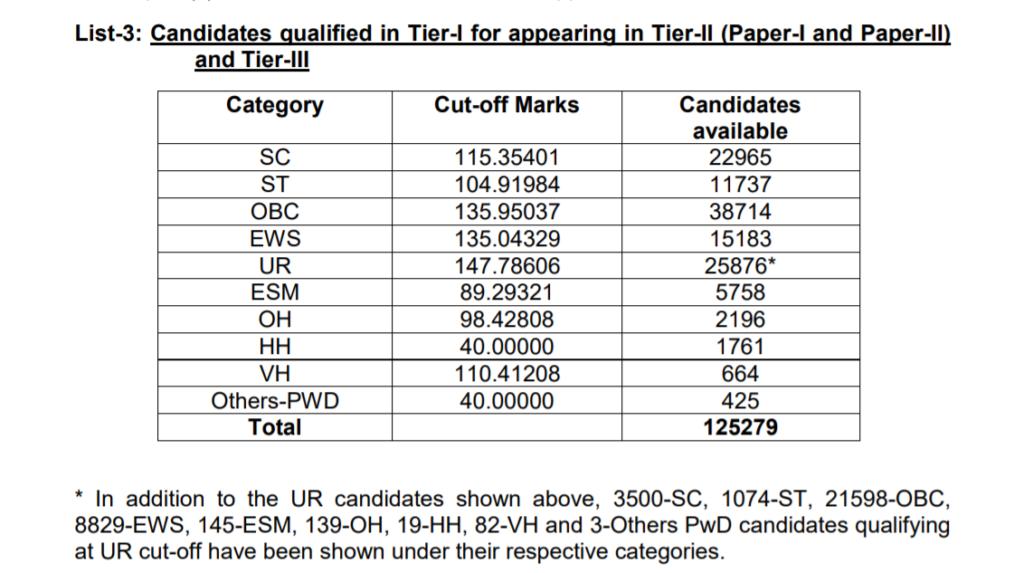 SSC-CGL-Tier-1-Result-2019-Download-PDF-List-3