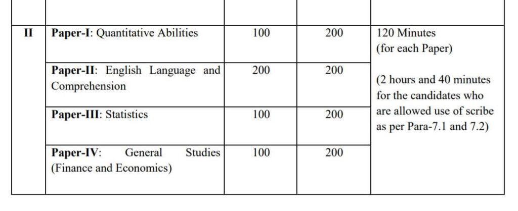 SSC CGL Tier 2 Exam Pattern