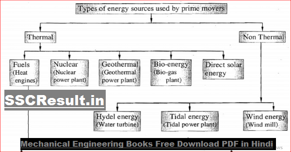 Mechanical Engineering Books Free Download PDF in Hindi