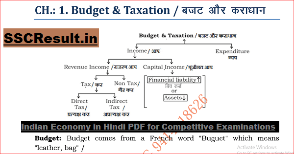 Indian Economy in Hindi PDF for Competitive Examinations
