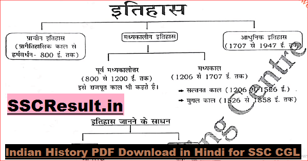 Indian History PDF Download in Hindi for SSC CGL